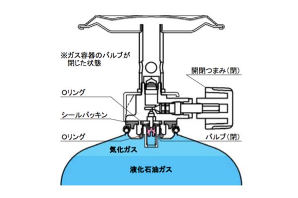 ガスバーナー・ガスカートリッジの接続方法
