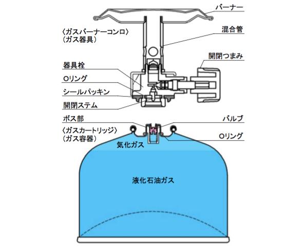 ガスバーナー・ガスカートリッジの構造