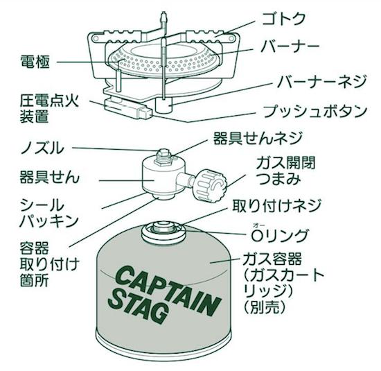 オーリック小型ガスバーナーコンロ各部の名称