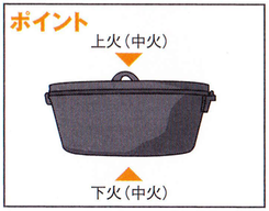 ダッチオーブンレシピ マグロのかま焼き ポイント