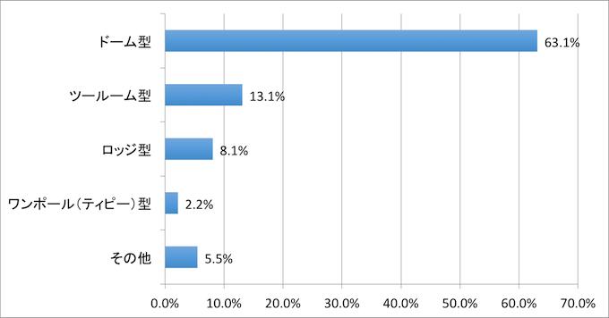 テントの流行:データ:オートキャンプ白書2015