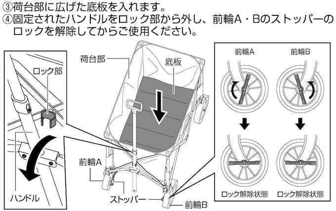 組み立て方法 3.荷台部に広げた底板を入れます。4.固定されたハンドルをロック部から外し、前輪A・Bのストッパーのロックを解除してからご使用ください。