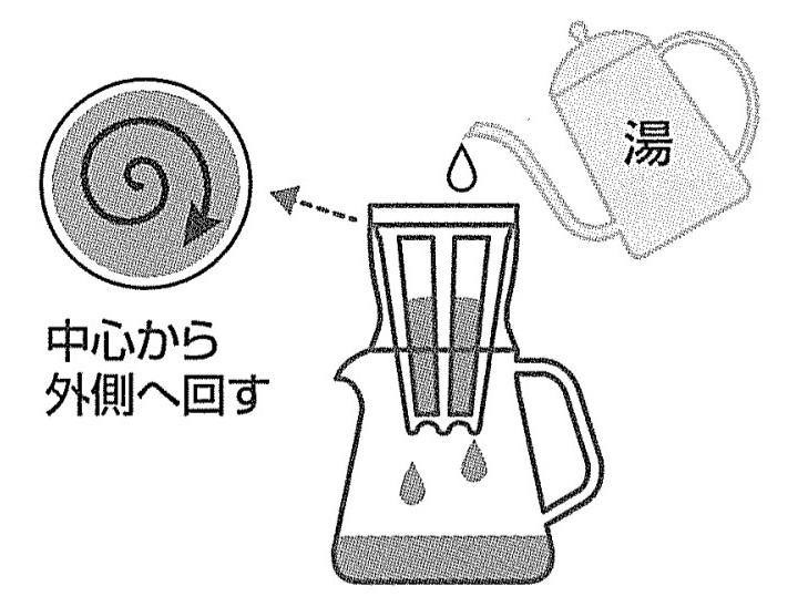 ドリップコーヒーのおいしい淹れ方 3