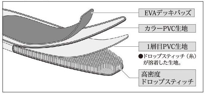 キャプテンスタッグおすすめのSUP ライトスキッパー 1Layer Plus ドロップスティッチ構造イメージ