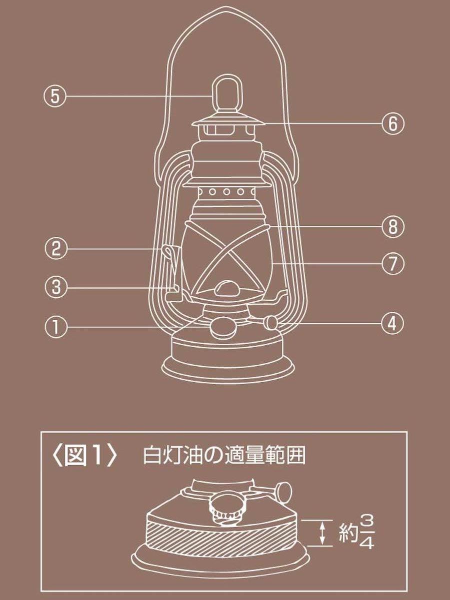 オイルランタンの使用方法、燃料の適量範囲 図