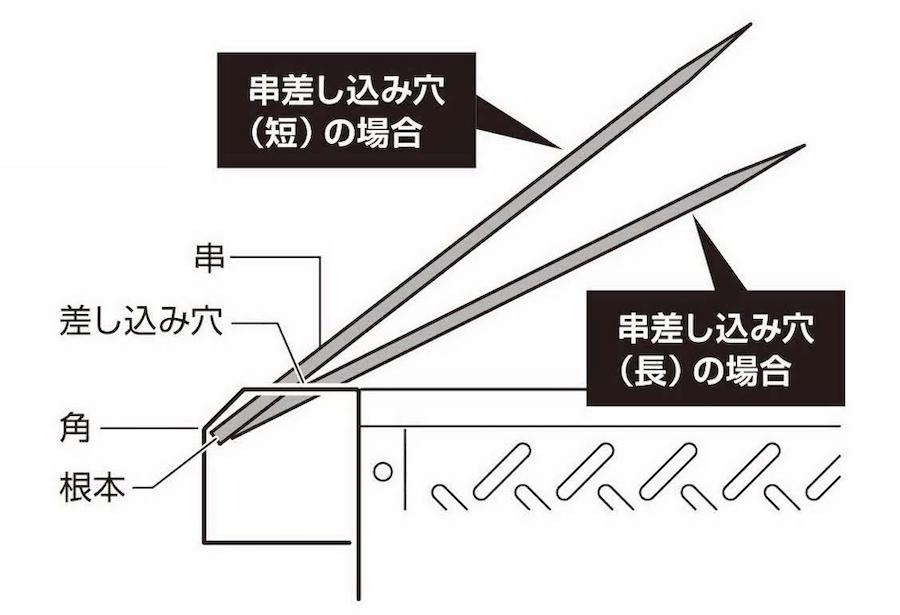 キャプテンスタッグ UG-69 7Way マルチファイアグリル 串焼きの方法1